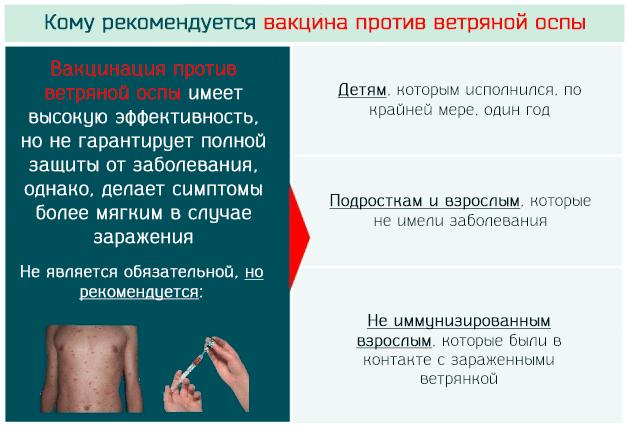 Вакцина от заболевания
