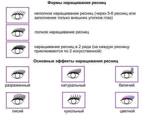 Разновидности процедуры