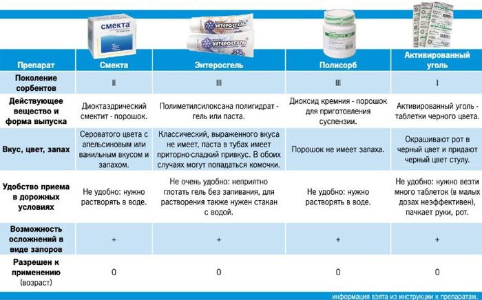 Сорбенты для вывода токсинов