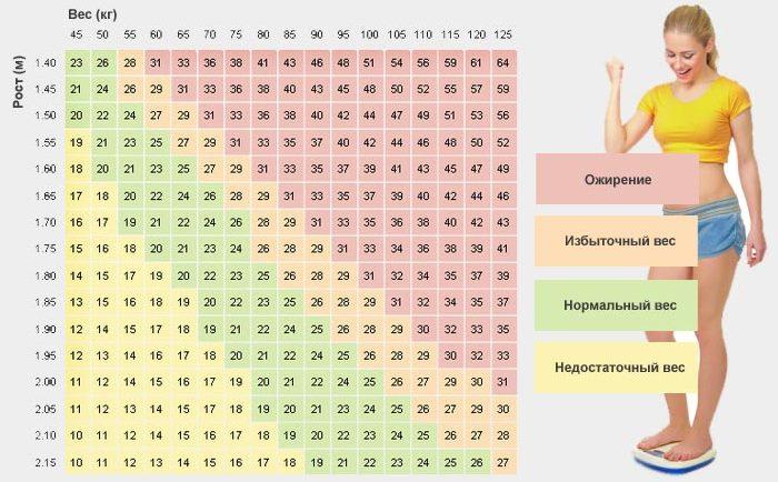 Как узнать лишний вес