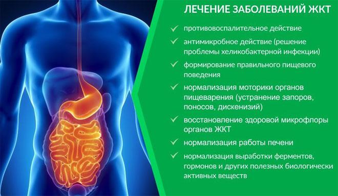 Лечение заболеваний ЖКТ